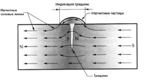 magnetic-particle-testing-mt-3