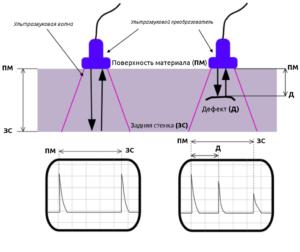 Схема работы ульразвукового дефектоскопа