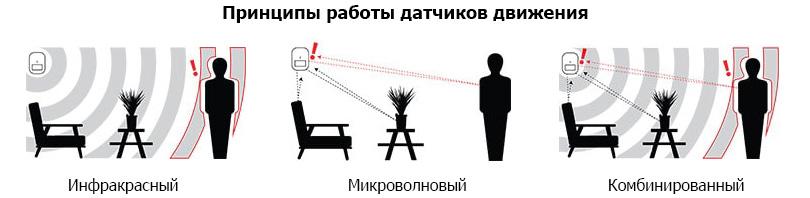 Princip-raboty'-datchikov-dvizheniya
