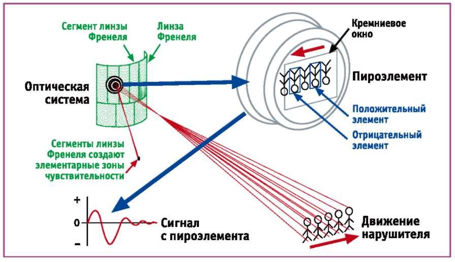 Infrakrasny'e-izmeriteli-dvizheniya