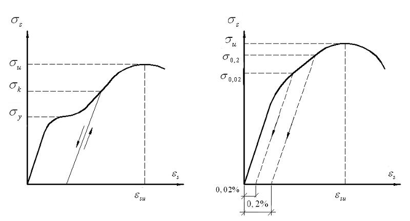 Grafik-fizicheskogo-predela-tekuchesti